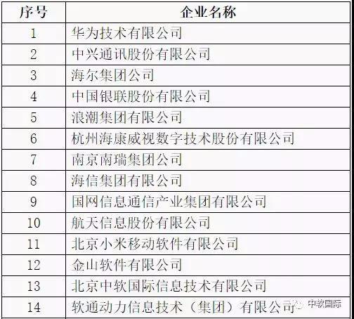 工信部发布2018年中国软件业务收入前百家企业 中软国际排名继续上升,位列第13位